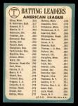 1965 Topps #1  AL Batting Leaders  -  Elston Howard / Tony Oliva / Brooks Robinson Back Thumbnail