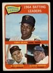 1965 Topps #1  AL Batting Leaders  -  Elston Howard / Tony Oliva / Brooks Robinson Front Thumbnail