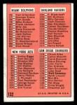 1966 Topps #132   Checklist Back Thumbnail