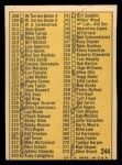 1970 Topps #244 RED  Checklist 3 Back Thumbnail