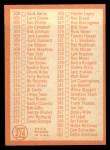 1964 Topps #274  Checklist 4  Back Thumbnail