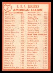 1964 Topps #2  1963 AL ERA League Leaders  -  Gary Peters / Juan Pizarro / Camilo Pascual Back Thumbnail