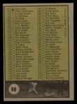 1961 Topps #98 YEL 1  Checklist 2 Back Thumbnail