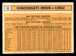 1963 Topps #63   Reds Team Back Thumbnail