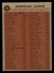1962 Topps #55  1961 AL ERA Leaders  -  Dick Donovan / Bill Stafford / Don Mossi / Milt Pappas Back Thumbnail