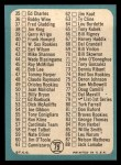 1965 Topps #79 A Checklist 1  Back Thumbnail
