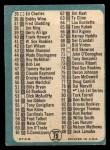 1965 Topps #79 B  Checklist 1 Back Thumbnail
