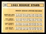 1963 Topps #549  Rookies  -  Marcelino Lopez / Paul Ratliff / Pete Lovrich / Elmo Plaskett Back Thumbnail