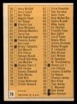 1963 Topps #79  Checklist 1  Back Thumbnail