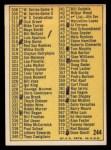1970 Topps #244 RED Checklist 3  Back Thumbnail