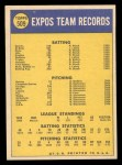 1970 Topps #509  Expos Team  Back Thumbnail
