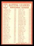 1964 Topps #7  1963 NL Batting Leaders  -  Roberto Clemente / Hank Aaron / Tommy Davis / Dick Groat Back Thumbnail