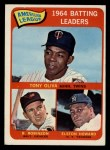 1965 Topps #1   -  Elston Howard / Tony Oliva / Brooks Robinson AL Batting Leaders Front Thumbnail