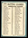 1965 Topps #1  1964 AL Batting Leaders  -  Elston Howard / Tony Olivia / Brooks Robinson Back Thumbnail