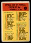 1965 Philadelphia #197   Checklist  1 Front Thumbnail