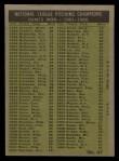 1961 Topps #47 ERR NL Pitching Leaders  -  Warren Spahn / Ernie Broglio / Lew Burdette / Vern Law Back Thumbnail