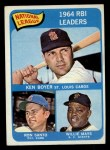 1965 Topps #6  1964 NL RBI Leaders  -  Ken Boyer / Willie Mays / Ron Santo Front Thumbnail