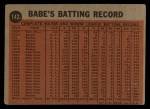 1962 Topps #142 A Coaching for the Dodgers  -  Babe Ruth Back Thumbnail