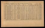 1962 Exhibit Stat Back #18   Harmon Killebrew Back Thumbnail