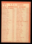 1964 Topps #2  AL ERA League Leaders  -  Gary Peters / Juan Pizarro / Camilo Pascual Back Thumbnail