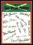 1974 Topps Red Team Checklists #21  Padres Team Checklist  Front Thumbnail