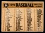 1960 Topps #18   Dodgers Team Checklist Back Thumbnail
