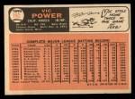 1966 Topps #192  Vic Power  Back Thumbnail