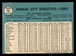 1965 Topps #151  Athletics Team  Back Thumbnail