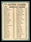 1965 Topps #1  AL Batting Leaders  -  Elston Howard / Tony Oliva / Brooks Robinson Back Thumbnail