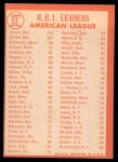 1964 Topps #12  AL RBI Leaders  -  Al Kaline / Harmon Killebrew / Dick Stuart Back Thumbnail