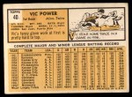 1963 Topps #40 COR  Vic Power Back Thumbnail