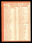 1964 Topps #1  NL ERA Leaders  -  Sandy Koufax / Bob Friend / Dick Ellsworth Back Thumbnail