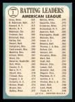 1965 Topps #1  1964 AL Batting Leaders  -  Elston Howard / Tony Olivia / Brooks Robinson Back Thumbnail
