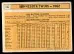 1963 Topps #162  Twins Team  Back Thumbnail