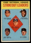 1963 Topps #9  NL Strikeout Leaders  -  Don Drysdale / Sandy Koufax / Dick Farrell / Bob Gibson / Billy O'Dell Front Thumbnail