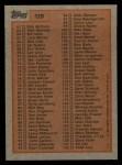 1983 Topps #129  Checklist  Back Thumbnail