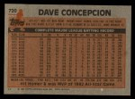 1983 Topps #720   Dave Concepcion Back Thumbnail