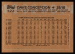 1988 Topps #422   Dave Concepcion Back Thumbnail