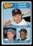 1965 Topps #6  1964 NL RBI Leaders  -  Ken Boyer / Willie Mays / Ron Santo Front Thumbnail