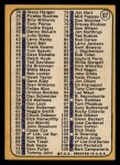 1968 Topps #67 A Checklist 1  -  Jim Kaat Back Thumbnail