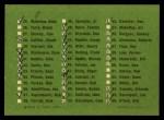 1963 Fleer #0   Checklist Back Thumbnail