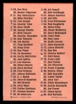 1963 Fleer #0    Checklist Back Thumbnail
