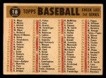 1960 Topps #18  Dodgers Team Checklist  Back Thumbnail